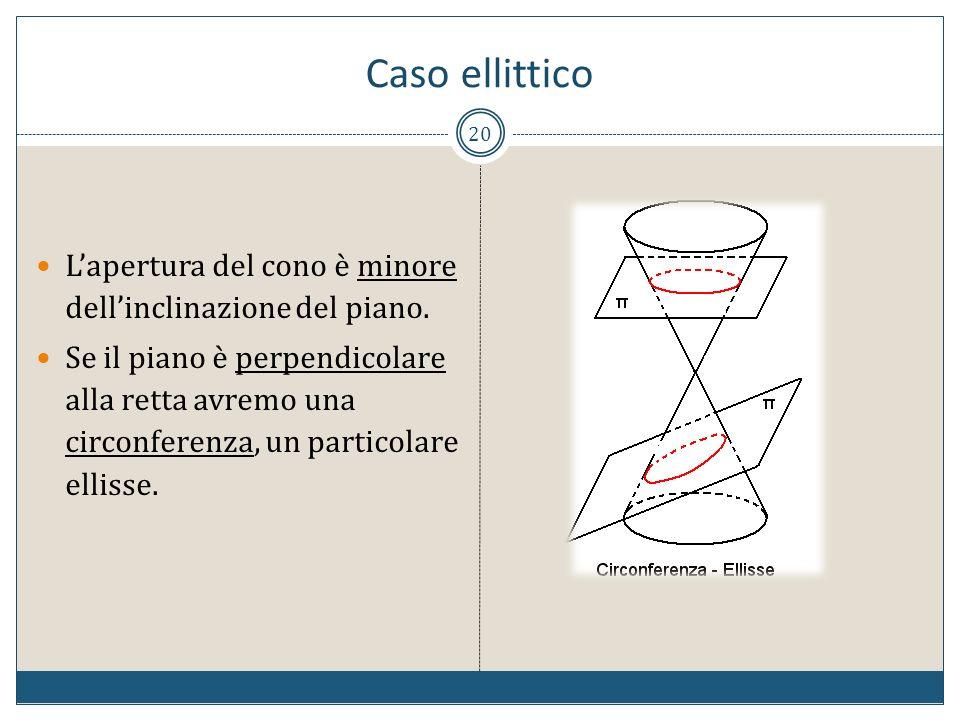 20 Lapertura del cono è minore dellinclinazione del piano. Se il piano è perpendicolare alla retta avremo una circonferenza, un particolare ellisse. C