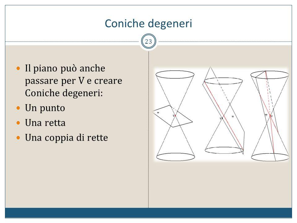 23 Il piano può anche passare per V e creare Coniche degeneri: Un punto Una retta Una coppia di rette Coniche degeneri