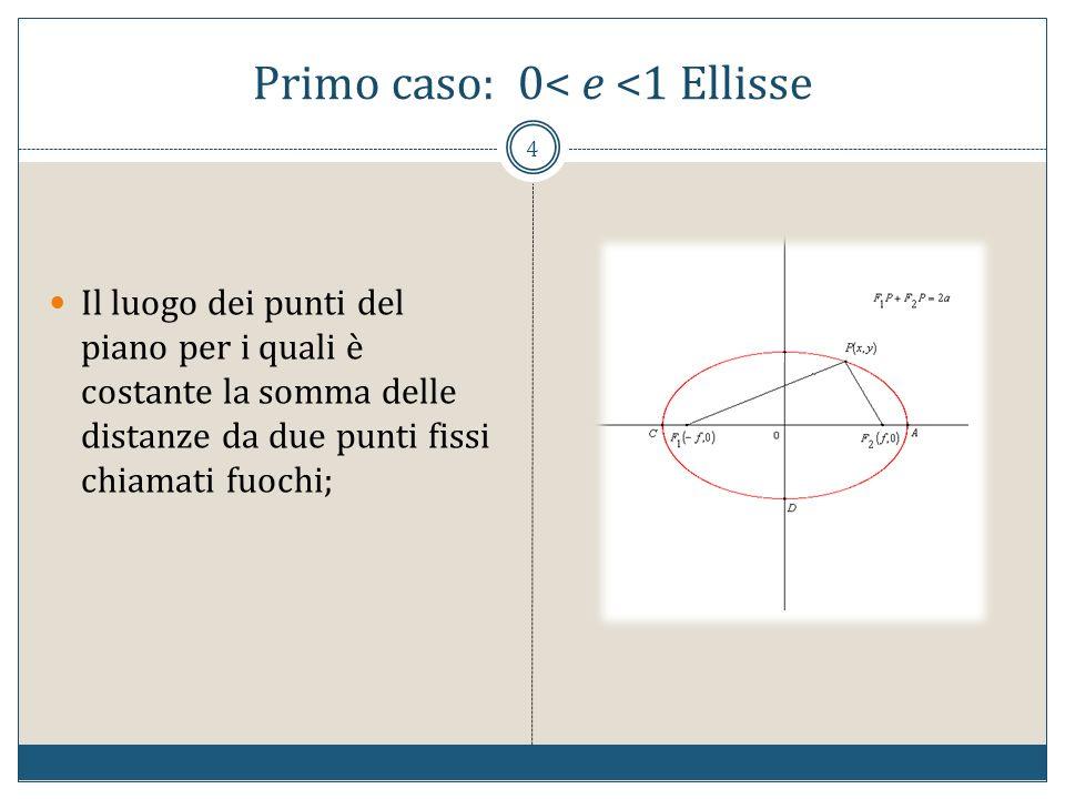 Primo caso: 0< e <1 Ellisse 4 Il luogo dei punti del piano per i quali è costante la somma delle distanze da due punti fissi chiamati fuochi;