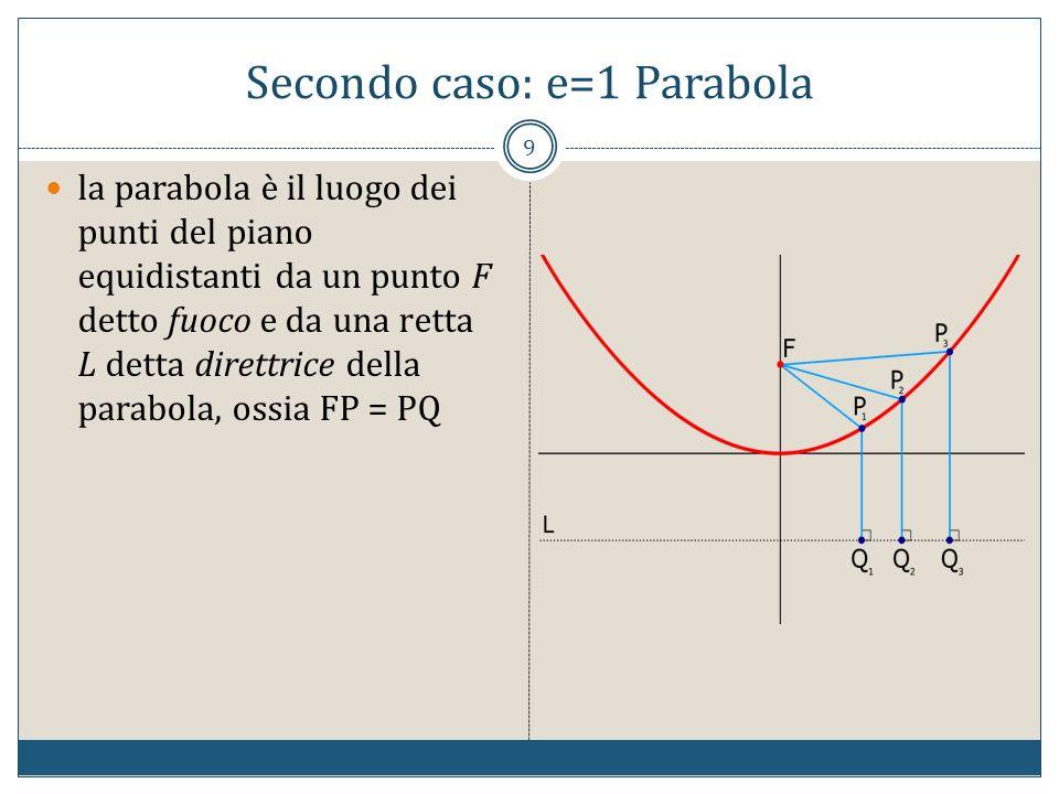 Secondo caso: e=1 Parabola 9 la parabola è il luogo dei punti del piano equidistanti da un punto F detto fuoco e da una retta L detta direttrice della