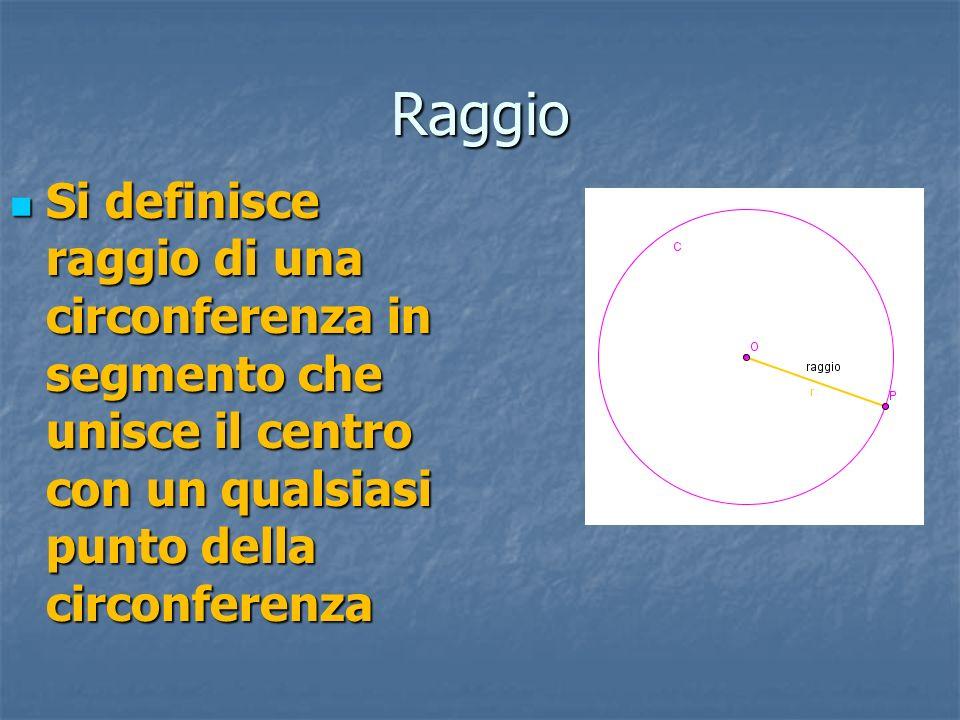 Raggio Si definisce raggio di una circonferenza in segmento che unisce il centro con un qualsiasi punto della circonferenza