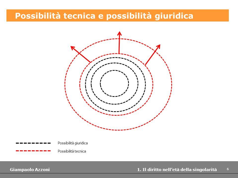 6 Giampaolo Azzoni 1. Il diritto nelletà della singolarità Possibilità tecnica e possibilità giuridica Possibilità giuridica Possibilità tecnica