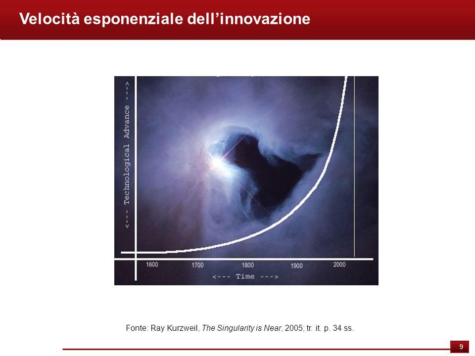 9 Velocità esponenziale dellinnovazione Fonte: Ray Kurzweil, The Singularity is Near, 2005; tr. it. p. 34 ss.