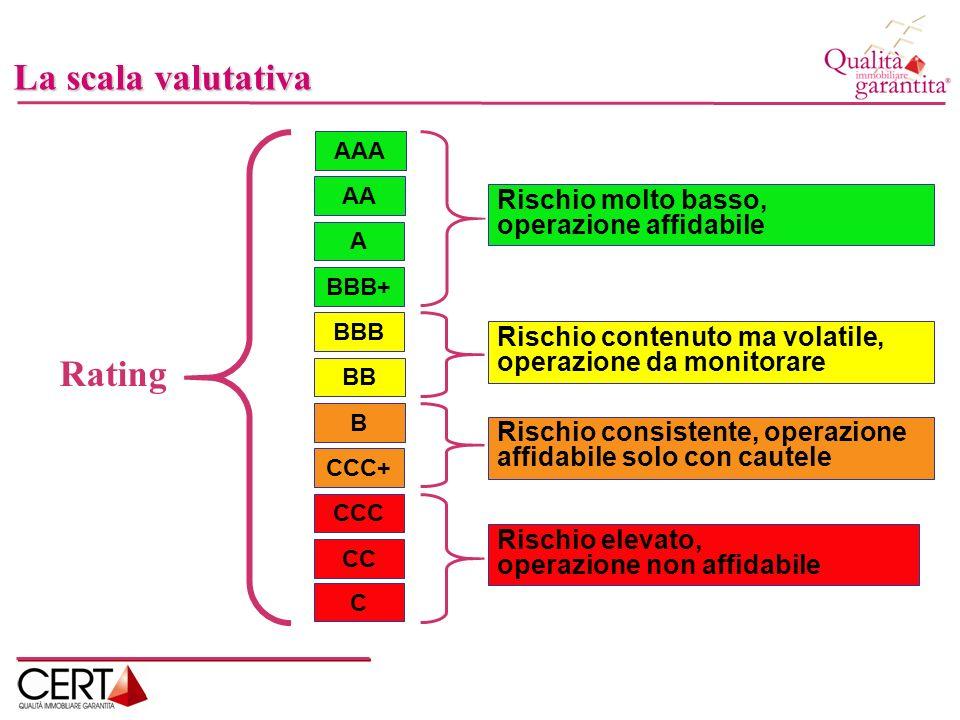 Classivalutazione% di default S.&P.% di default Certa AAA v > 4,50p < 0,05%p < 0,000002% AA 4,00 < v < 4,500,05% < p < 0,10%0,002% < p < 0,000002% A 3,50 < v < 4,000,10% < p < 0,20%0,002% < p < 0,10% BBB+ 3,30 < v < 3,500,20% < p < 0,40%0,10% < p < 0,40% BBB 3,10 < v < 3,300,40% < p < 0,70% BB+ 2,90 < v < 3,100,70% < p < 1,20% BB 2,70 < v < 2,901,20% < p < 2,00% Le probabilità di default