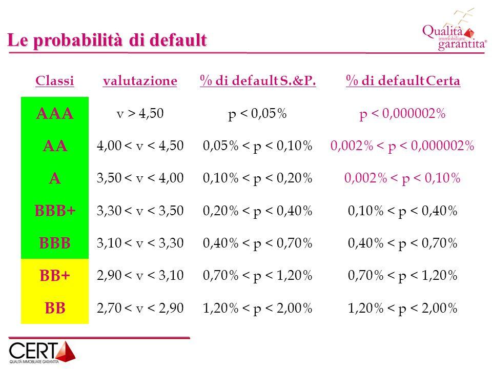 Il rischio di mercato Lindagine sul campo Analisi del mercato immobiliare Residui di nuove costruzioni Rilevazione dei cantieri concorrenti Prospezione dinamica competitiva