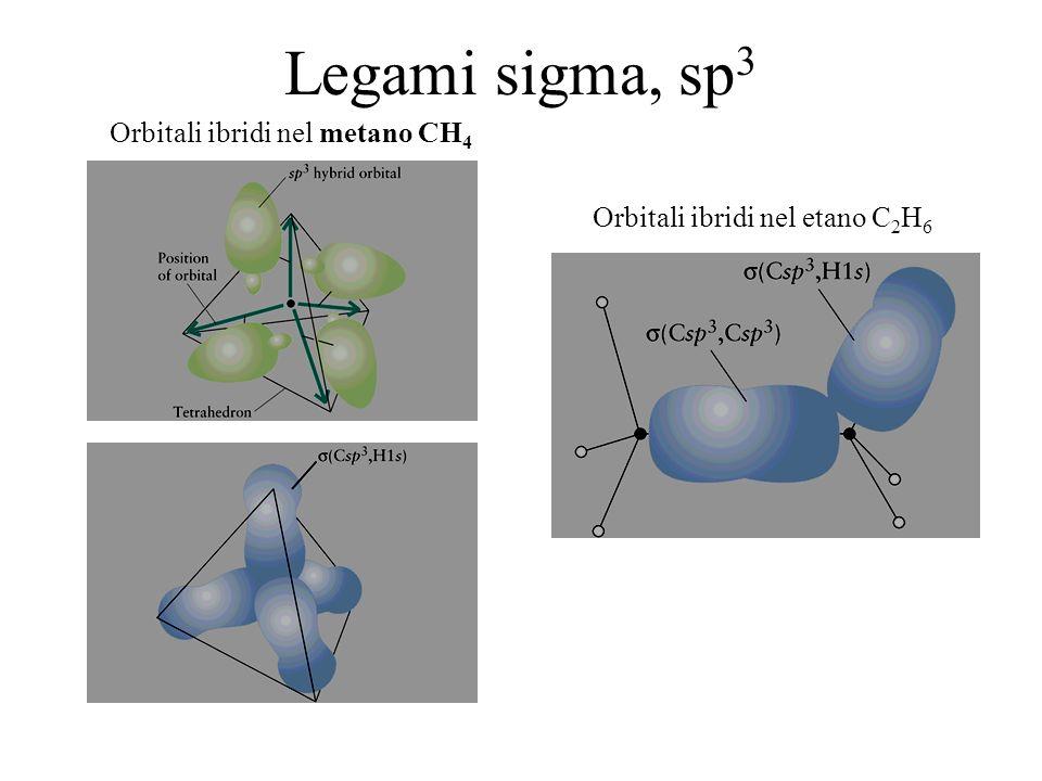 Legami sigma, sp 3 Orbitali ibridi nel metano CH 4 Orbitali ibridi nel etano C 2 H 6