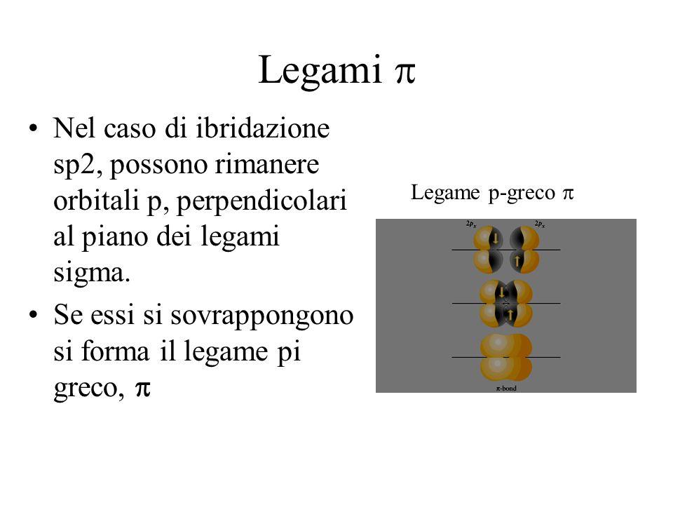 Legami Nel caso di ibridazione sp2, possono rimanere orbitali p, perpendicolari al piano dei legami sigma. Se essi si sovrappongono si forma il legame