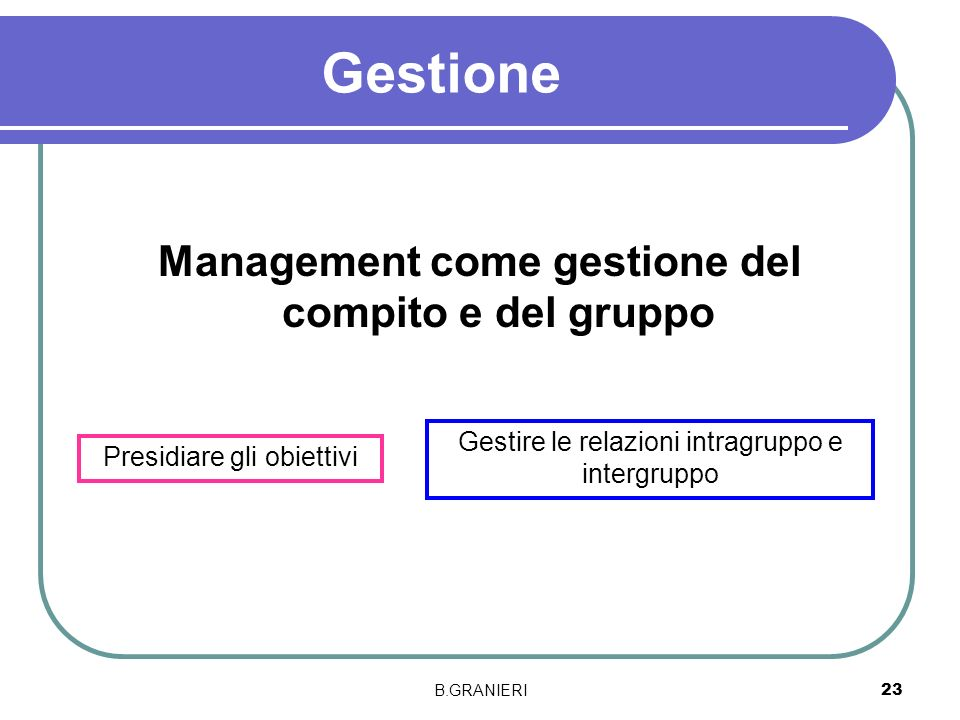 B.GRANIERI 23 Gestione Management come gestione del compito e del gruppo Presidiare gli obiettivi Gestire le relazioni intragruppo e intergruppo