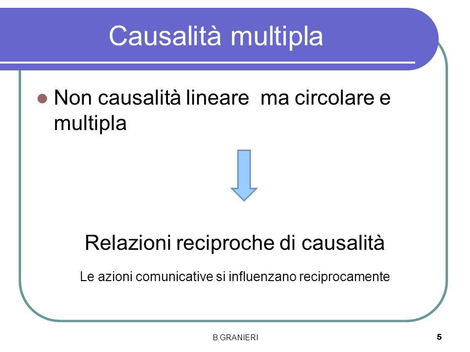 Causalità multipla Non causalità lineare ma circolare e multipla Relazioni reciproche di causalità Le azioni comunicative si influenzano reciprocament