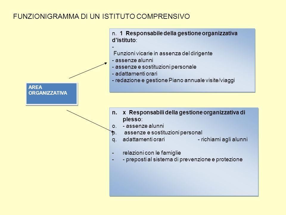 n. 1 Responsabile della gestione organizzativa distituto: - Funzioni vicarie in assenza del dirigente - assenze alunni - assenze e sostituzioni person