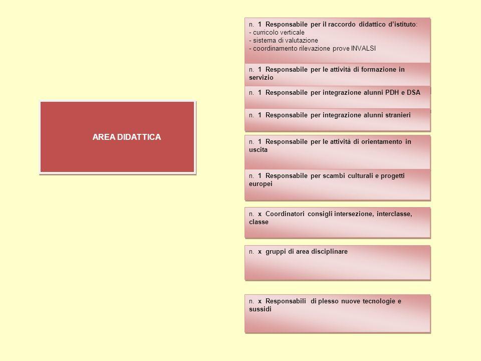 n. 1 Responsabile per il raccordo didattico distituto: - curricolo verticale - sistema di valutazione - coordinamento rilevazione prove INVALSI AREA D
