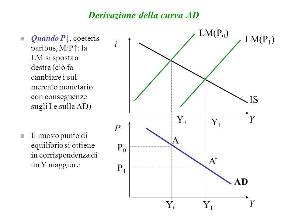 Ripetendo tale procedimento per livelli di prezzo sempre minori lincontro tra la IS e la LM individua livelli produttivi crescenti.