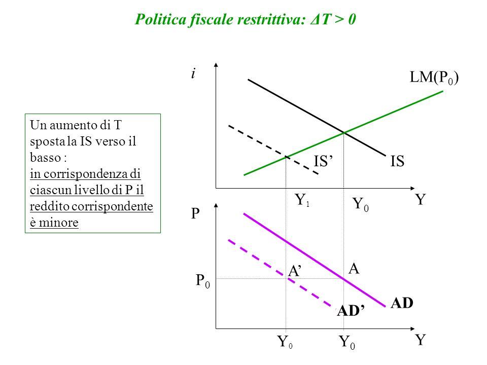 10 La curva di offerta aggregata (AS) - Indica la relazione esistente tra livello dei prezzi e quantità che le imprese sono disposte a produrre e vendere: n Sapendo che y = N (hp.