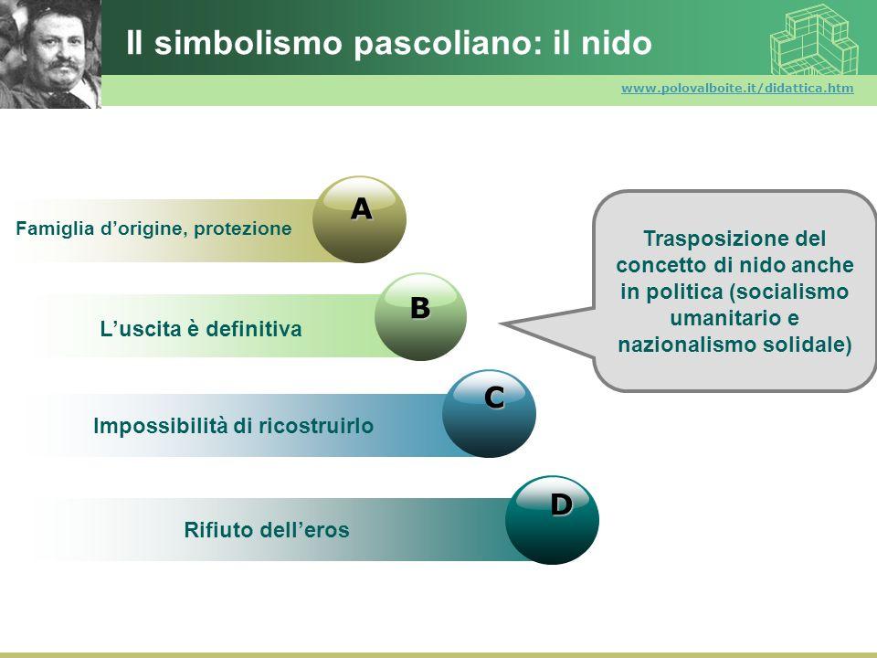 www.polovalboite.it/didattica.htm Il simbolismo pascoliano: il nido D B C A Famiglia dorigine, protezione Luscita è definitiva Impossibilità di ricost