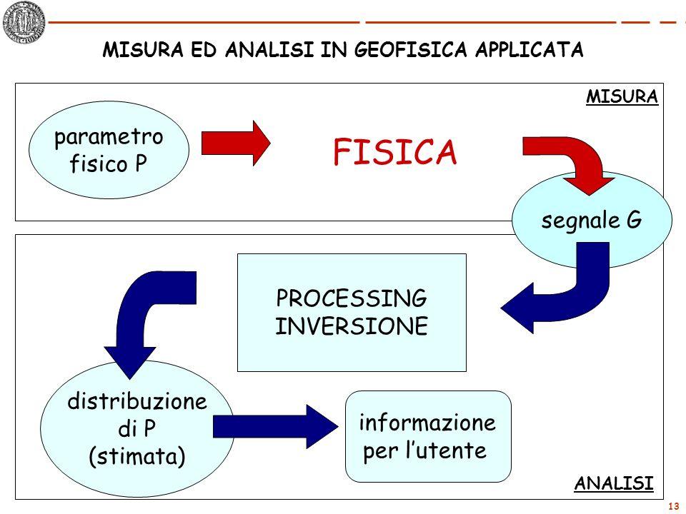 13 FISICA MISURA ED ANALISI IN GEOFISICA APPLICATA parametro fisico P segnale G PROCESSING INVERSIONE distribuzione di P (stimata) informazione per lu