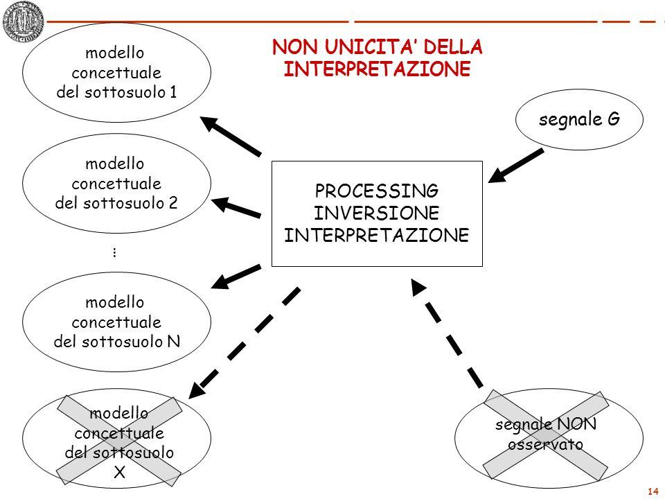 14 NON UNICITA DELLA INTERPRETAZIONE segnale G PROCESSING INVERSIONE INTERPRETAZIONE modello concettuale del sottosuolo 1 modello concettuale del sott