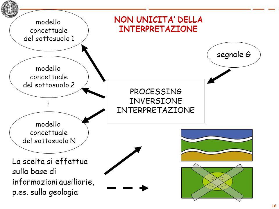 16 segnale G PROCESSING INVERSIONE INTERPRETAZIONE modello concettuale del sottosuolo 1 modello concettuale del sottosuolo 2 modello concettuale del s