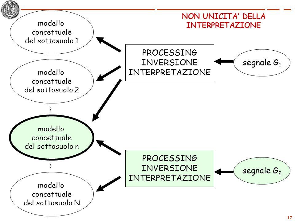 17 segnale G 1 PROCESSING INVERSIONE INTERPRETAZIONE modello concettuale del sottosuolo 1 modello concettuale del sottosuolo 2 modello concettuale del