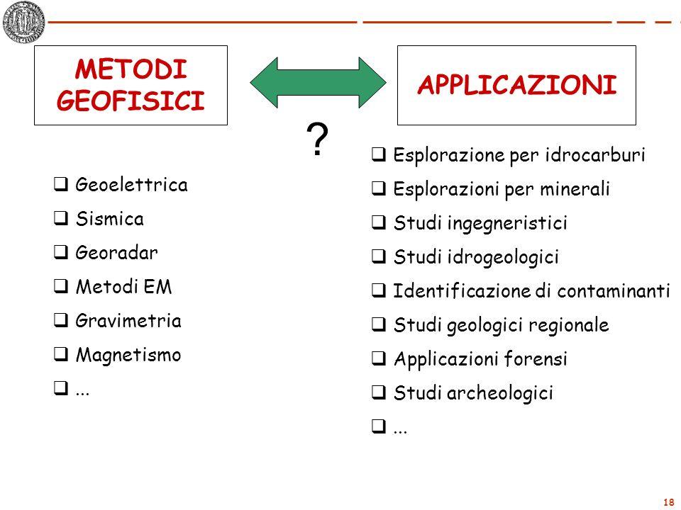 18 METODI GEOFISICI APPLICAZIONI Geoelettrica Sismica Georadar Metodi EM Gravimetria Magnetismo... Esplorazione per idrocarburi Esplorazioni per miner