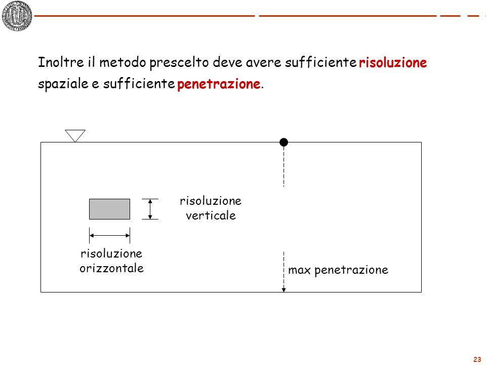23 Inoltre il metodo prescelto deve avere sufficiente risoluzione spaziale e sufficiente penetrazione. risoluzione verticale risoluzione orizzontale m