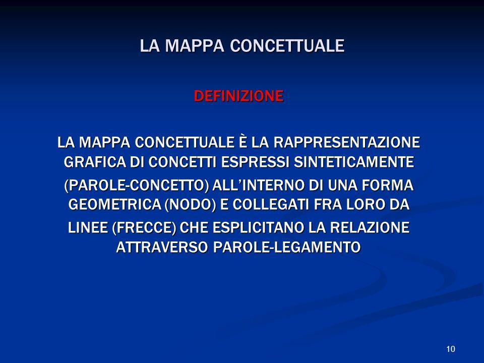 10 LA MAPPA CONCETTUALE DEFINIZIONE LA MAPPA CONCETTUALE È LA RAPPRESENTAZIONE GRAFICA DI CONCETTI ESPRESSI SINTETICAMENTE (PAROLE-CONCETTO) ALLINTERN