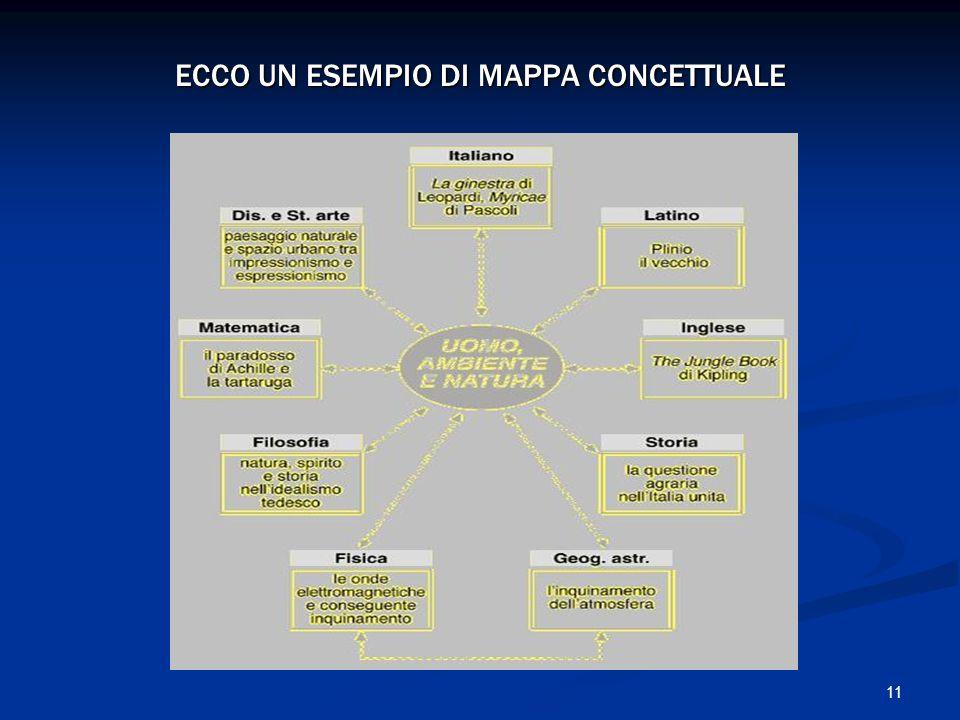 11 ECCO UN ESEMPIO DI MAPPA CONCETTUALE
