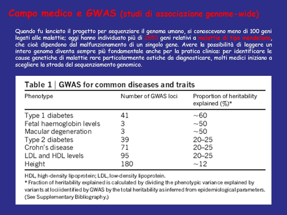 Quando fu lanciato il progetto per sequenziare il genoma umano, si conoscevano meno di 100 geni legati alle malattie; oggi hanno individuato più di 28