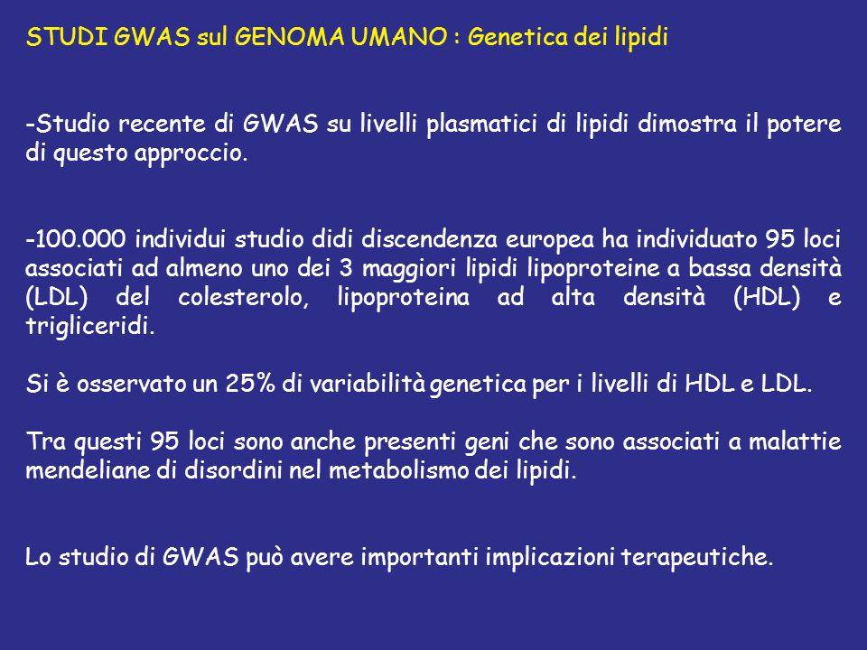 STUDI GWAS sul GENOMA UMANO : Genetica dei lipidi -Studio recente di GWAS su livelli plasmatici di lipidi dimostra il potere di questo approccio. -100
