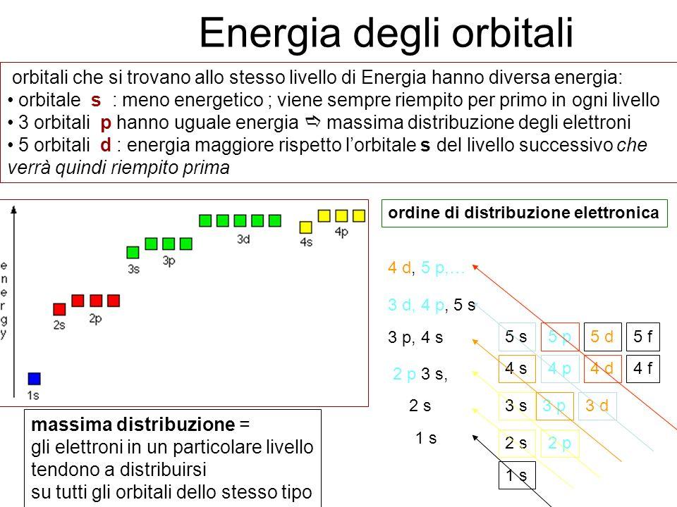Energia degli orbitali orbitali che si trovano allo stesso livello di Energia hanno diversa energia: orbitale s : meno energetico ; viene sempre riemp