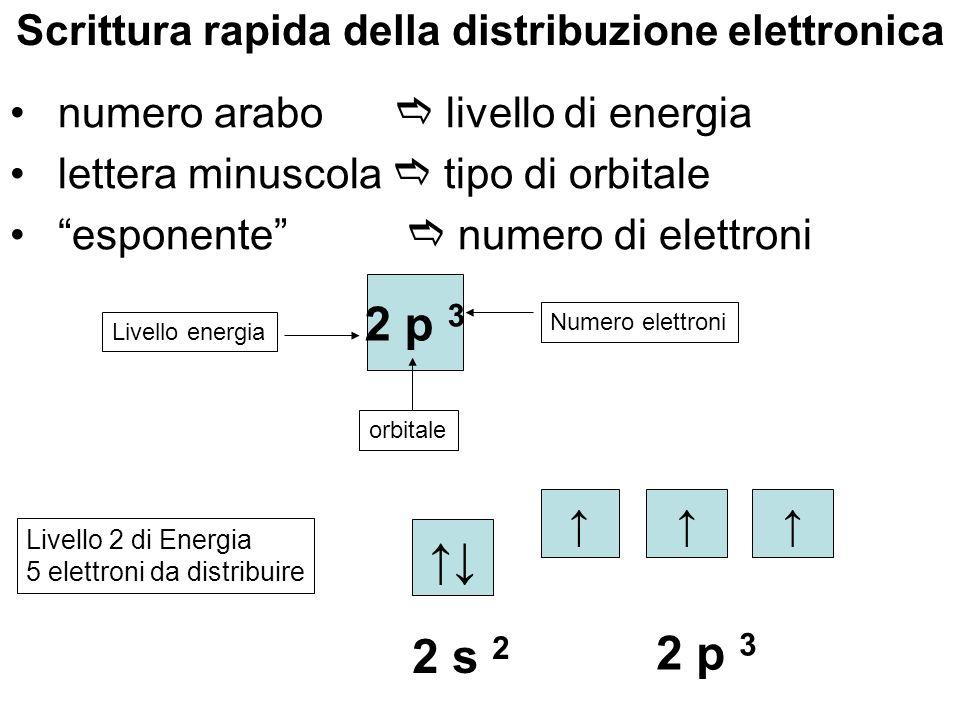 Scrittura rapida della distribuzione elettronica numero arabo livello di energia lettera minuscola tipo di orbitale esponente numero di elettroni 2 p