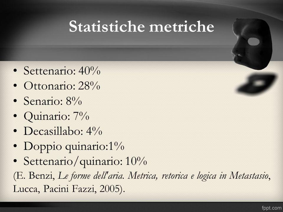 Statistiche metriche Settenario: 40% Ottonario: 28% Senario: 8% Quinario: 7% Decasillabo: 4% Doppio quinario:1% Settenario/quinario: 10% (E. Benzi, Le