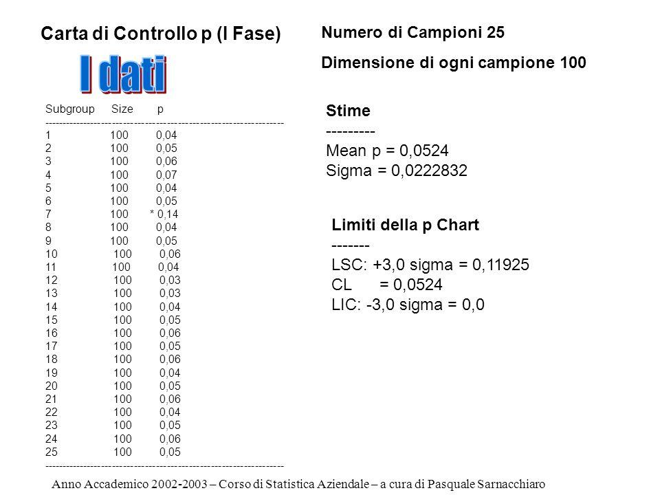 Limiti della p Chart ------- LSC: +3,0 sigma = 0,11925 CL = 0,0524 LIC: -3,0 sigma = 0,0 Anno Accademico 2002-2003 – Corso di Statistica Aziendale – a cura di Pasquale Sarnacchiaro