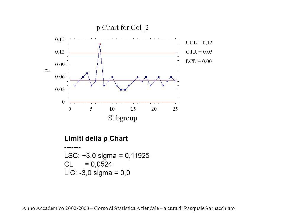 Subgroup Size p ------------------------------------------------------------------ 1 100 0,04 2 100 0,05 3 100 0,06 4 100 0,07 5 100 0,04 6 100 0,05 7 100 X 0,14 8 100 0,04 9 100 0,05 10 100 0,06 11 100 0,04 12 100 0,03 13 100 0,03 14 100 0,04 15 100 0,05 16 100 0,06 17 100 0,05 18 100 0,06 19 100 0,04 20 100 0,05 21 100 0,06 22 100 0,04 23 100 0,05 24 100 0,06 25 100 0,05 ------------------------------------------------------------------ Numero di Campioni 25 Dimensione di ogni campione 100 Carta di Controllo p (I Fase) Anno Accademico 2002-2003 – Corso di Statistica Aziendale – a cura di Pasquale Sarnacchiaro Number of subgroups = 24 Subgroup size = 100,0 1 subgroups excluded p Chart ------- LSC: +3,0 sigma = 0,113353 CL = 0,04875 LIC: -3,0 sigma = 0,0 Estimates --------- Mean p = 0,04875 Sigma = 0,0215345