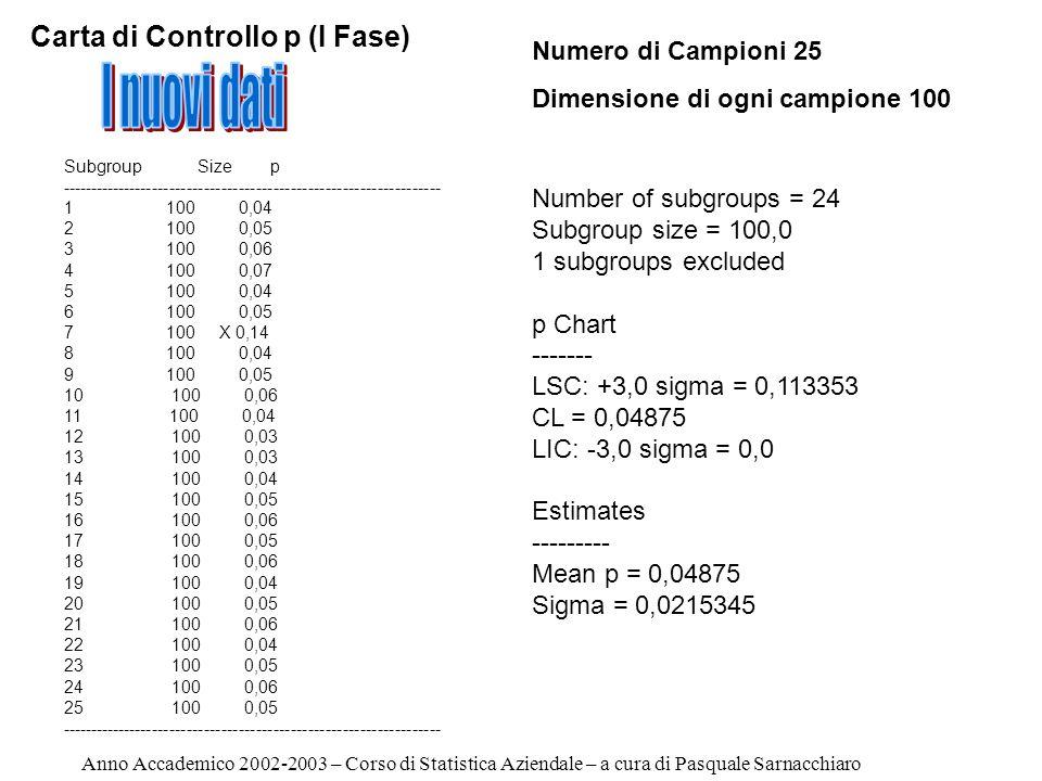 p Chart ------- LSC: +3,0 sigma = 0,113353 CL = 0,04875 LIC: -3,0 sigma = 0,0 Anno Accademico 2002-2003 – Corso di Statistica Aziendale – a cura di Pasquale Sarnacchiaro