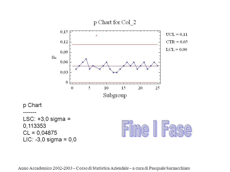 Carta di Controllo p (I Fase) Subgroup Size p ------------------------------------------------------------------ 1 100 0,035 2 120 0,04 3 130 0,06 4 100 0,08 5 120 0,04 6 150 0,05 7 100 0,08 8 120 0,04 9 100 0,05 10 90 0,06 11 90 0,04 12 125 0,03 13 100 0,05 14 120 0,04 15 130 0,05 16 100 0,08 17 120 0,09 18 150 0,05 19 100 0,04 20 120 0,05 21 100 0,06 22 90 0,04 23 90 0,05 24 125 0,06 25 120 0,05 ------------------------------------------------------------------ Numero di Campioni 25 Dimensione di ogni campione variabile Number of subgroups = 25 Average subgroup size = 112,4 0 subgroups excluded p Chart ------- UCL: +3,0 sigma = 0,115402 Centerline = 0,0523665 LCL: -3,0 sigma = 0,0 Anno Accademico 2002-2003 – Corso di Statistica Aziendale – a cura di Pasquale Sarnacchiaro
