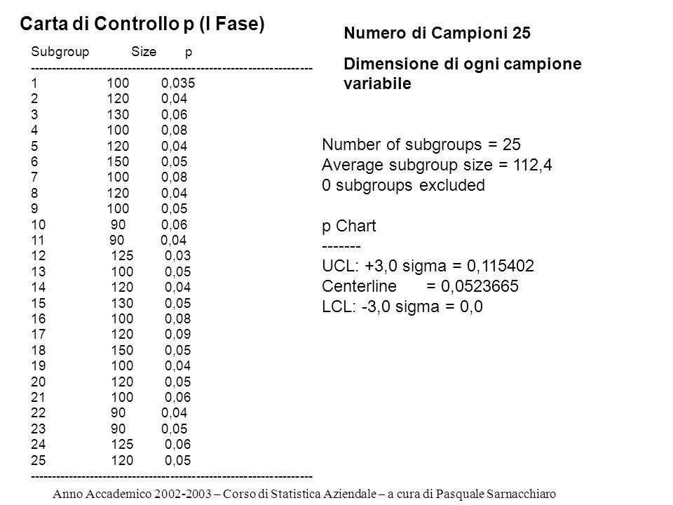 p Chart ------- UCL: +3,0 sigma = 0,115402 Centerline = 0,0523665 LCL: -3,0 sigma = 0,0 Anno Accademico 2002-2003 – Corso di Statistica Aziendale – a cura di Pasquale Sarnacchiaro