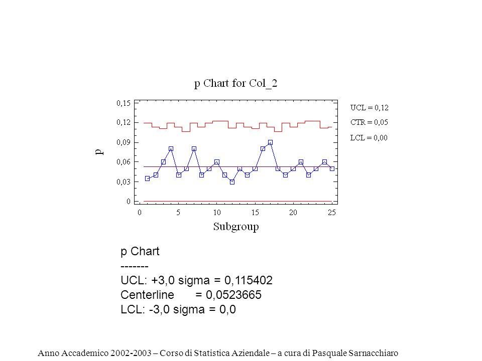 p Chart ------- UCL: +3,0 sigma = 0,115402 Centerline = 0,0523665 LCL: -3,0 sigma = 0,0 Anno Accademico 2002-2003 – Corso di Statistica Aziendale – a