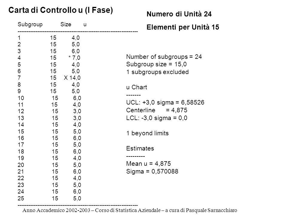 Subgroup Size u ------------------------------------------------------------------ 1 15 4,0 2 15 5,0 3 15 6,0 4 15 * 7,0 5 15 4,0 6 15 5,0 7 15 X 14,0