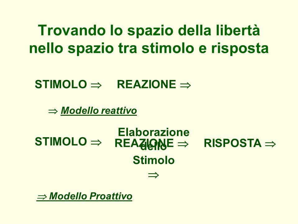 Trovando lo spazio della libertà nello spazio tra stimolo e risposta Modello reattivo STIMOLO REAZIONE STIMOLO REAZIONE Elaborazione dello Stimolo Mod