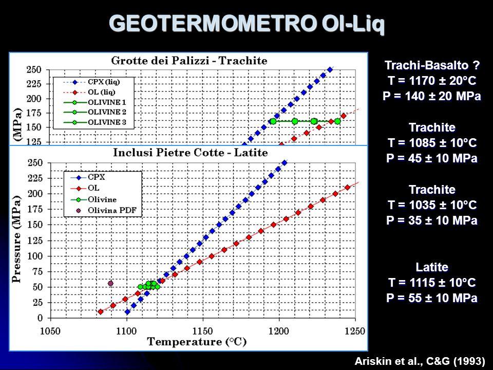 GEOTERMOMETRO Ol-Liq Ariskin et al., C&G (1993) Trachi-Basalto ? T = 1170 ± 20°C P = 140 ± 20 MPa Trachite T = 1085 ± 10°C P = 45 ± 10 MPa Trachite T