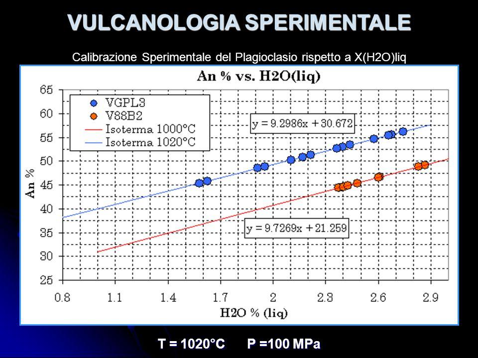 VULCANOLOGIA SPERIMENTALE T = 1020°C P =100 MPa Calibrazione Sperimentale del Plagioclasio rispetto a X(H2O)liq