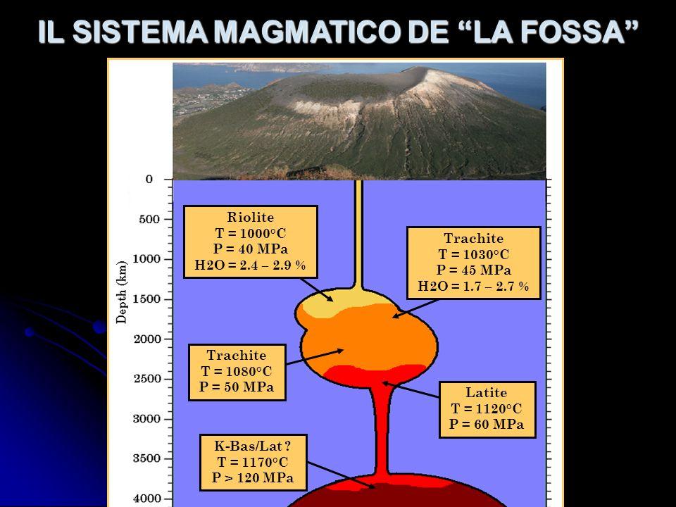 IL SISTEMA MAGMATICO DE LA FOSSA Latite T = 1120°C P = 60 MPa K-Bas/Lat ? T = 1170°C P > 120 MPa Riolite T = 1000°C P = 40 MPa H2O = 2.4 – 2.9 % Trach