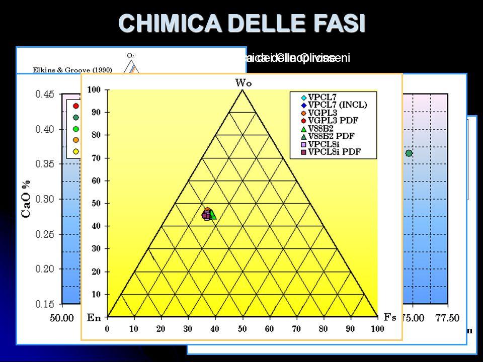 Composizione chimica di Plagioclasi e K-Feldspati di Equilibrio CHIMICA DELLE FASI Composizione chimica delle OlivineComposizione chimica dei Clinopir