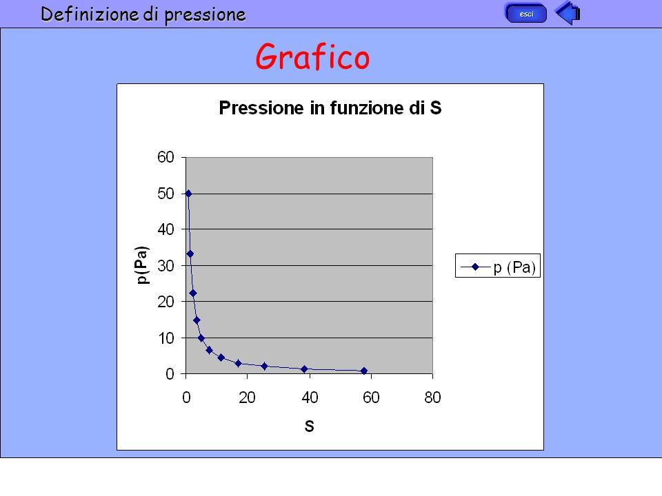 Grafico esci Definizione di pressione