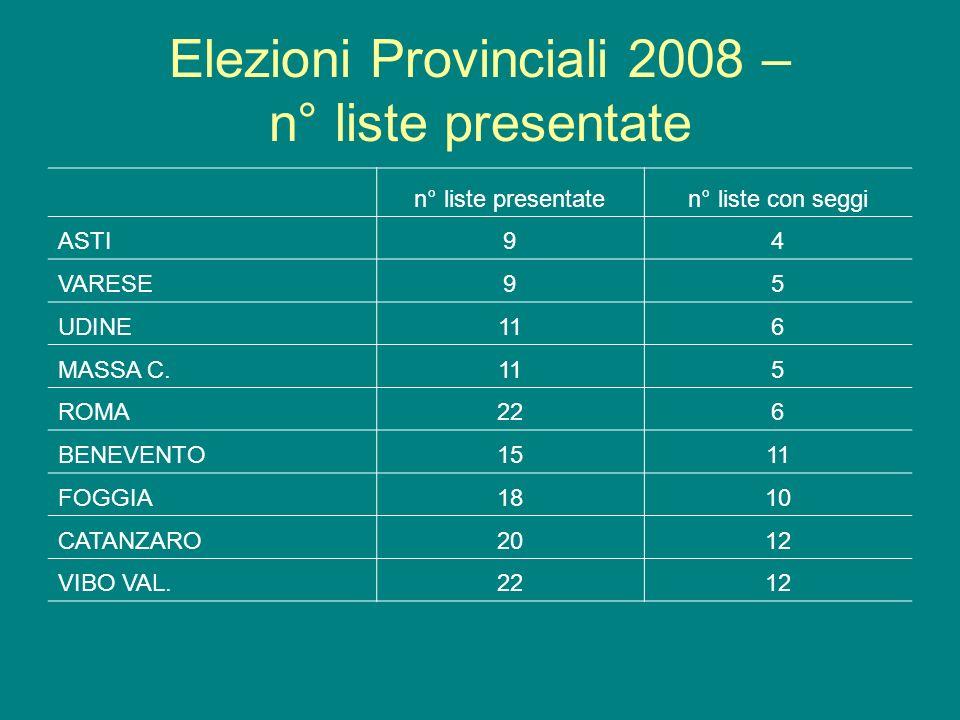 Elezioni Provinciali 2008 – n° liste presentate n° liste presentaten° liste con seggi ASTI94 VARESE95 UDINE116 MASSA C.115 ROMA226 BENEVENTO1511 FOGGIA1810 CATANZARO2012 VIBO VAL.2212