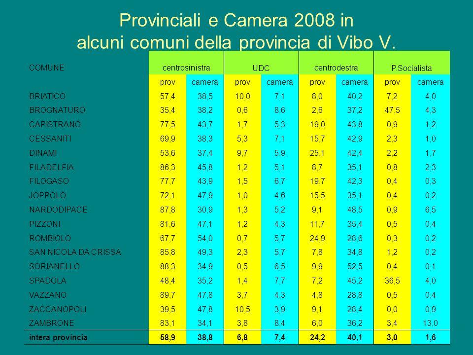 Provinciali e Camera 2008 in alcuni comuni della provincia di Vibo V.