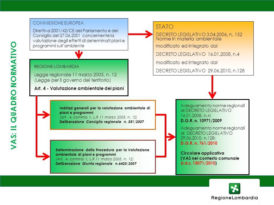 Ambito di applicazione della VAS DIRETTIVA 2001/42/CE Articolo 3, paragrafo 2 lettera a) e b) - Direttiva 2001/42/CE D.lgs.