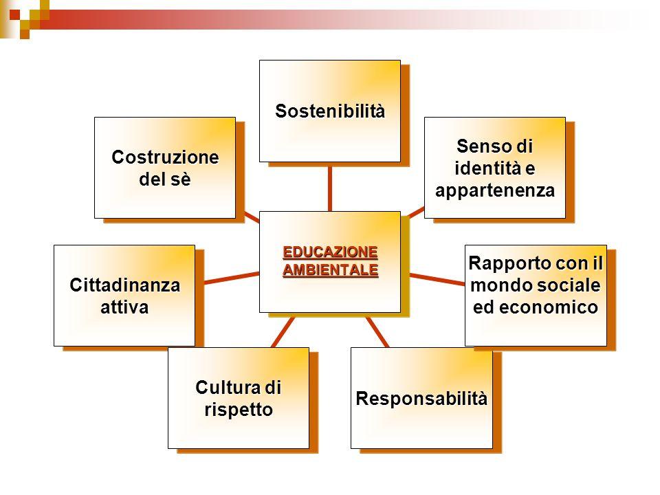 EDUCAZIONE AMBIENTALE Sostenibilità Senso di identità e appartenenza Rapporto con il mondo sociale ed economico Responsabilità Cultura di rispetto Cittadinanza attiva Costruzione del sè