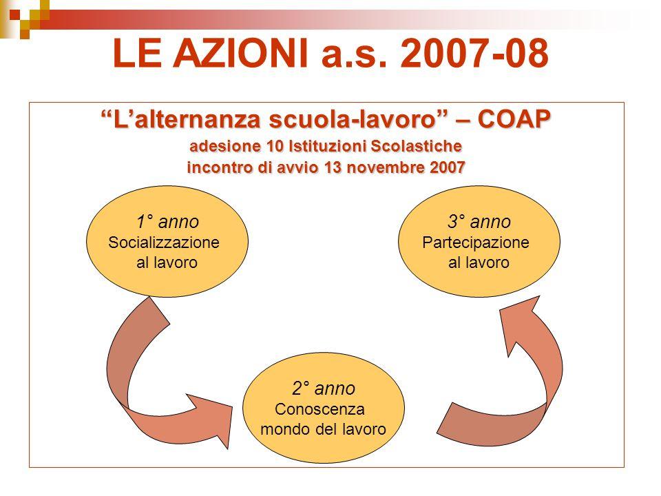 LE AZIONI a.s.