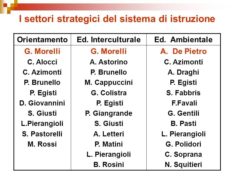 I settori strategici del sistema di istruzione OrientamentoEd.